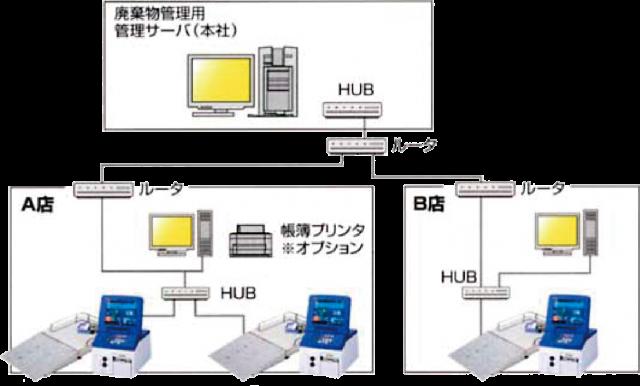 本部集中管理システム